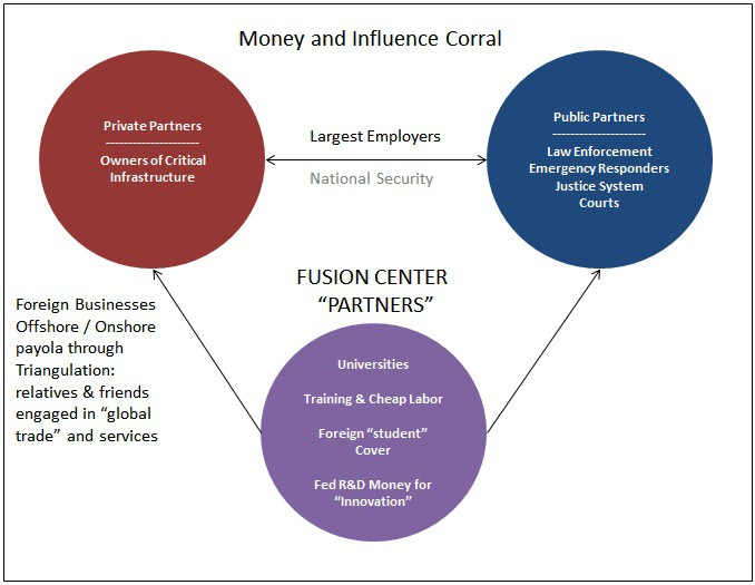 Money and Influence Corral